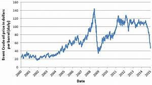 International oil price chart - Binary trading app