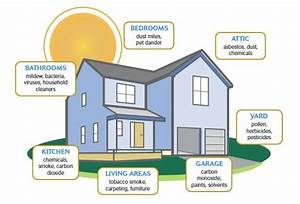 18 best images about Indoor Air Quality on Pinterest