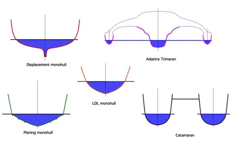 Catamaran Vs Monohull Ferry by Types Of Boat Hull Designs Pictures To Pin On Pinterest