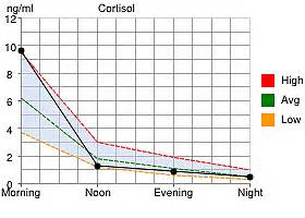cortisol against the grain