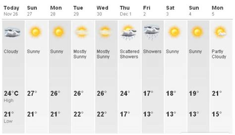 weather for the week sap hong kong