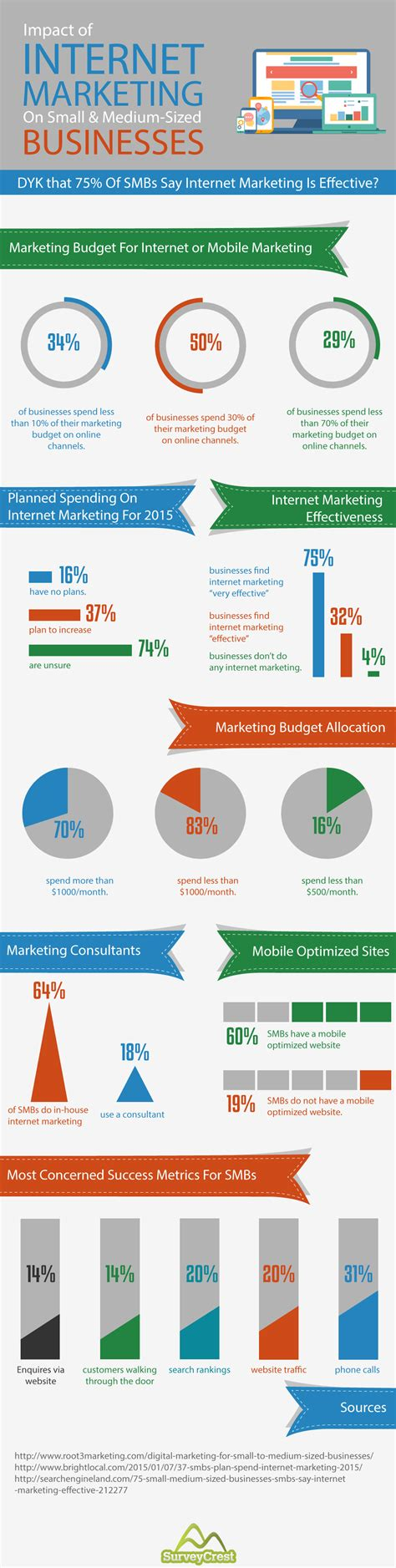 [infographic] Internet Marketing And Their Impact Visà. Indirect Spend Analysis Manage Mobile Devices. Homemade French Vanilla Creamer. Green Power Electricity Band Sticker Printing. Immigration Lawyer In Queens Ny. What Is Bill Consolidation Loan. Small Business Travel Services. Business Continuity Plan Samples. Dodge Dealership Maryland Go Back To College