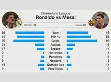 ronaldo vs messi en ligue des champions Coupe du Monde