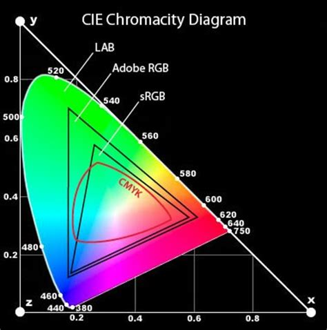 figure 2 lab color has a bigger gamut more colors than the other color spaces