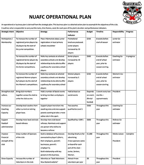 Operational Plan Template Pdf