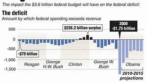 As Obama unveils budget, deficit hits postwar record ...