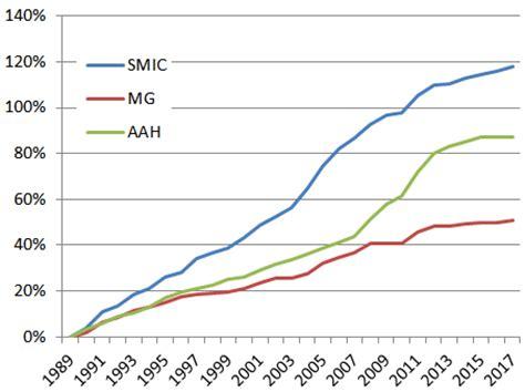 taux horaire salaire minimum de croissance 31 d 195 169 cembre 2013