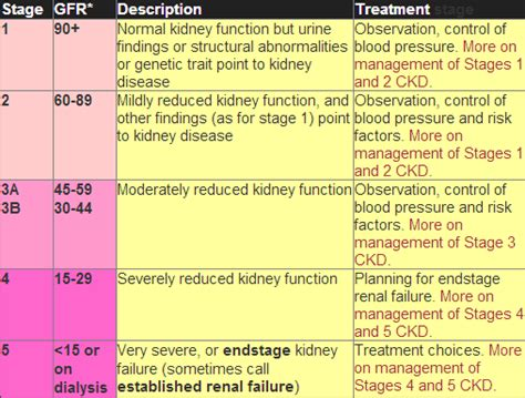 What Is Chronic Kidney Disease?  Shift Your Fate. Retropharyngeal Abscess Signs. College Basketball Signs. Pop Signs. Operation Signs. Melanoma Signs Of Stroke. Uncontrollable Shaking Signs. Top Foot Signs. Serotonin Signs