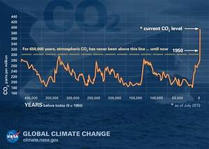 Research Confirms That Carbon Dioxide Led To Higher ...