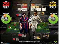 Lionel Messi vs Cristiano Ronaldo Barcelona and Real