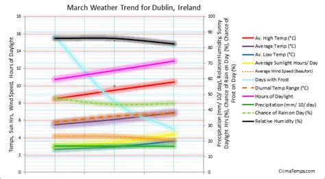 weather in march in dublin ireland