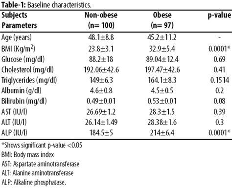 image gallery increased alkaline phosphatase
