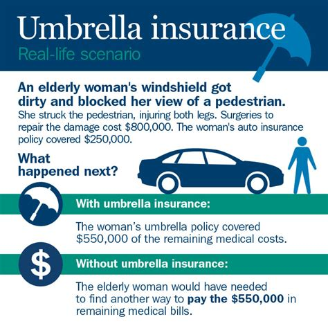 Do You Have To Have Boat Insurance In Florida by Do You Have Umbrella Insurance Savin Jones Insurance Agency