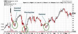 Using Bullish Candlestick Patterns To Buy Stocks ...