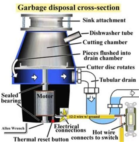 how to replace or install a garbage disposal teaching guiding dads