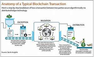 Blockchain for mainstream banking | The Edge Markets