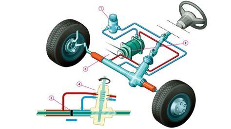 Buitenboordmotor Reviseren by Anwb Stuurbekrachtiging