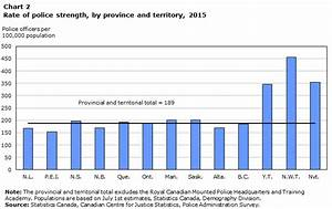 Police resources in Canada, 2015