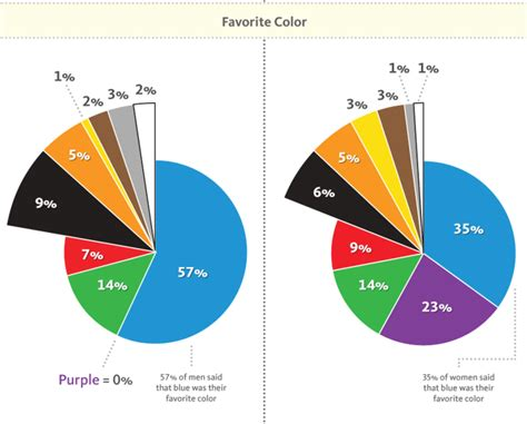 3 Popular Colors For Websites  When & How To Use Them