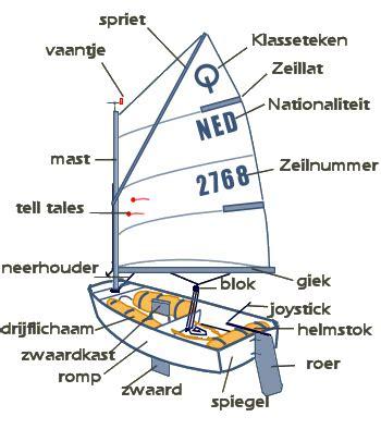 Optimist Zeilboot by Optimist Kelimesi I 231 In Bulunan T 252 Rk 231 E Ve Ingilizce G 246 Rsel