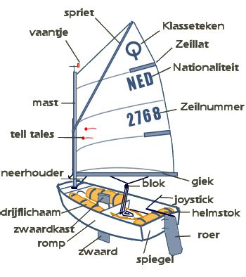 Zeilbootje Roeiboot by Jeugdzeilen Wvbrouwershaven Nl Powered By E Captain Nl
