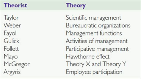 the functions of manager in an organization