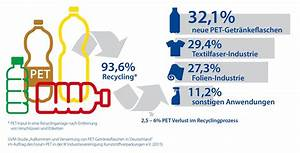 Wie Viele Pflastersteine Pro M2 : getr nkeflaschen aus pet meister des recyclings ~ Markanthonyermac.com Haus und Dekorationen