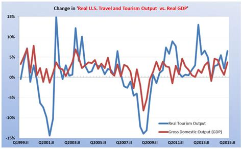 us travel and tourism industry employment is increasing openeyesopinion