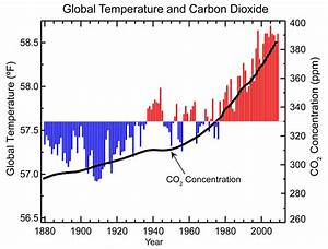 Graph Showing that Rising CO2 Levels Correlate with Higher ...